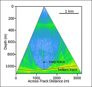 Water column sonar imagery of the Del Mar methane seep