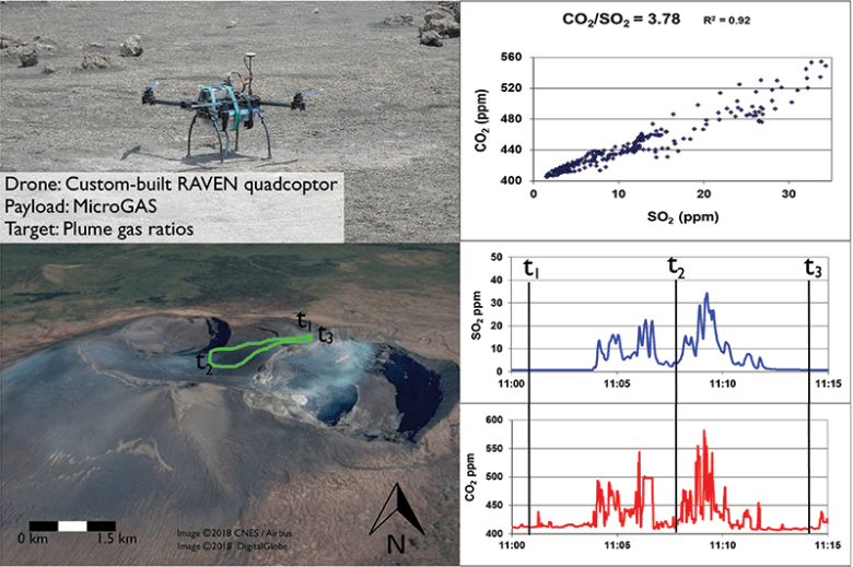 Path of a drone that measured CO<sub>2</sub>/SO<sub>2</sub> ratios of a volcano gas plume. The endeavor helped advance the science of forecasting.