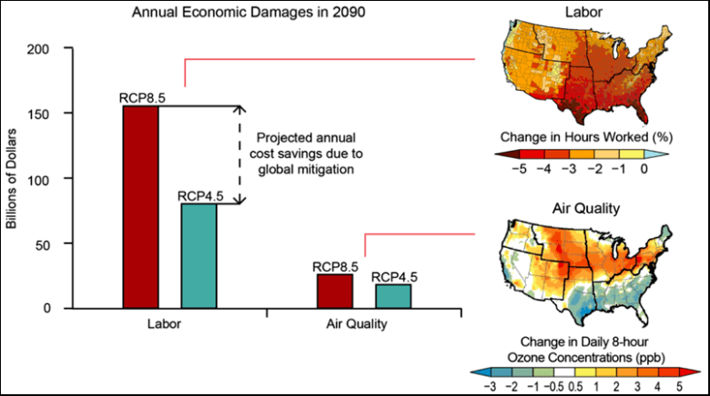 Economic damages to labor sectors from climate change