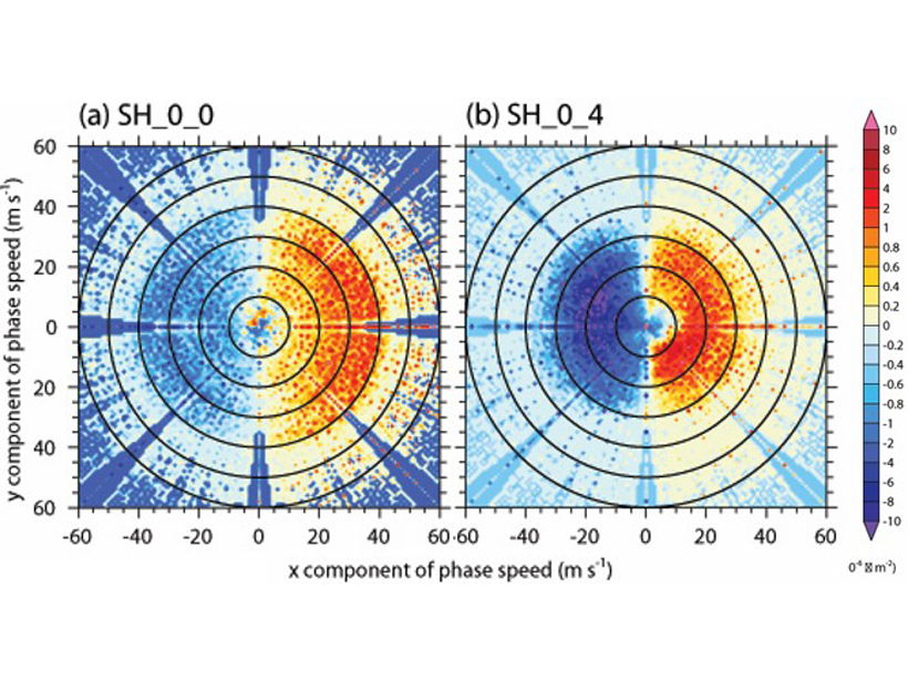 Spectral decomposition of the fluxes generated by a tropical cyclone