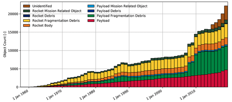 The number of space debris objects over time