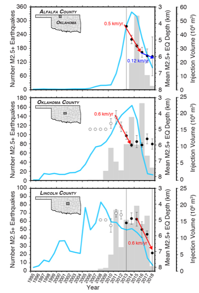 A blue line shows the number of earthquakes in Oklahoma over magnitude 2.5 rising from dozens to hundreds a year in the mid-2000s. A red arrow shows the earthquakes striking deeper over time as wastewater continues to sink into fault systems.