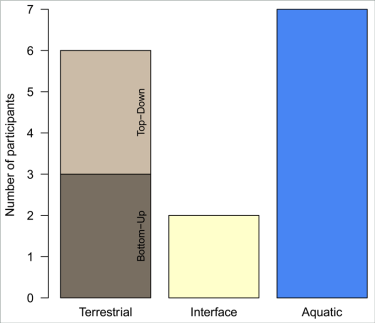 Graph displaying the number of workshop participants in terrestrial, aquatic, and integrated (interface) disciplines