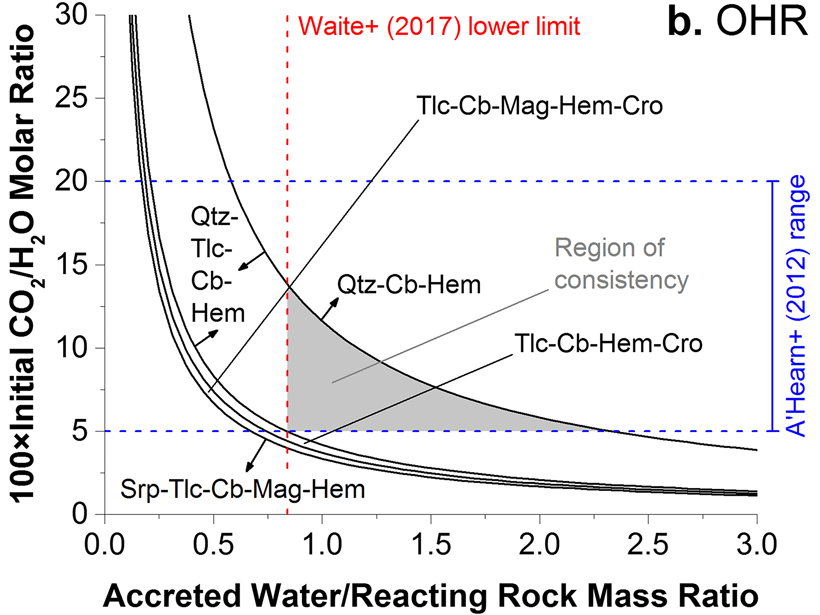 Figure showing whether assemblages containing quartz, talc, and carbonate can be produced from an oxidized hydrous rocky core under plausible conditions for Enceladus.