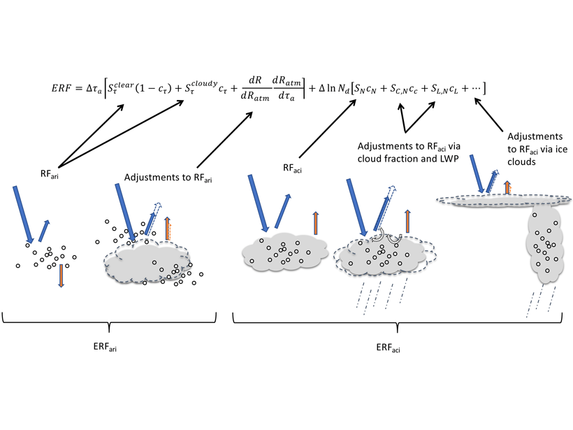 Graphic showing interactions between clouds and particles under different radiative conditions