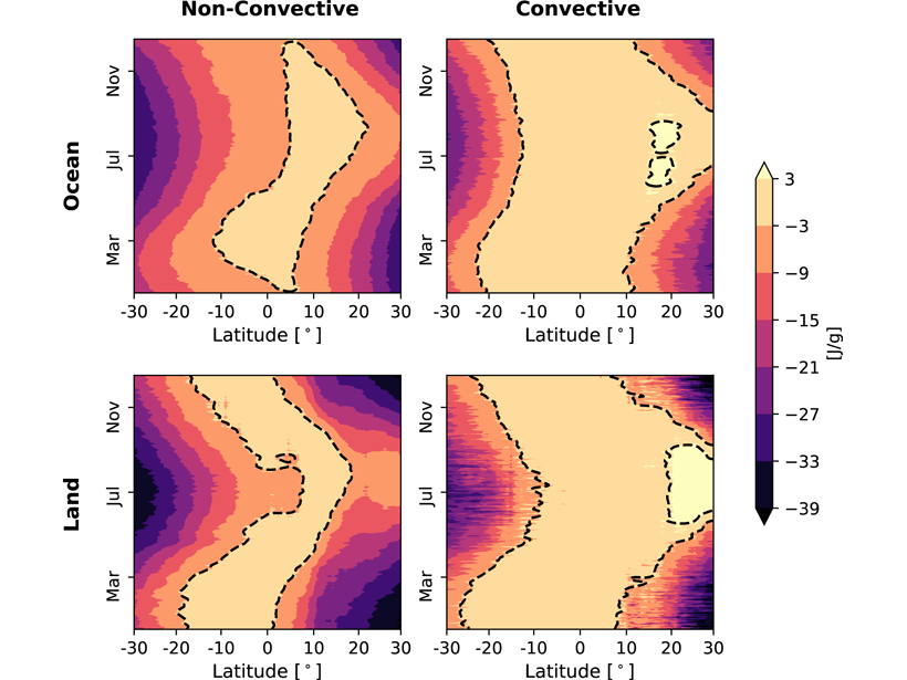 Graphs showing mean static energy in the subcloud layer as a function of latitude and month over land and ocean for convective and non-convective regions