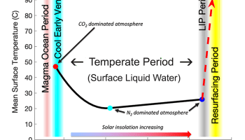 Diagram of Venus's possible climate history