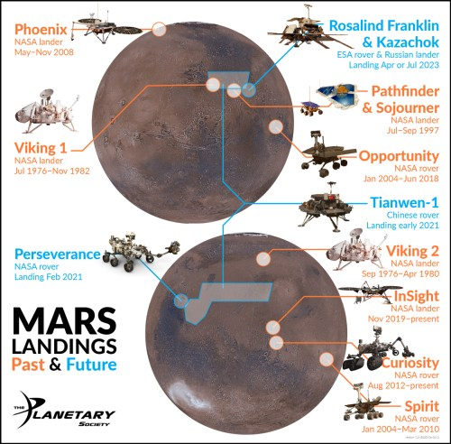 Maps of Mars's eastern and western hemispheres with locations of past and future landings marked