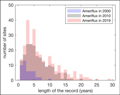 Histograms showing the distribution of the length of records for AmeriFlux sites in 2000, 2010, and 2019