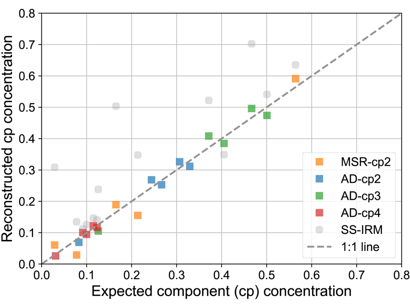 Plot showing two known endmembers fitted with several magnetic components