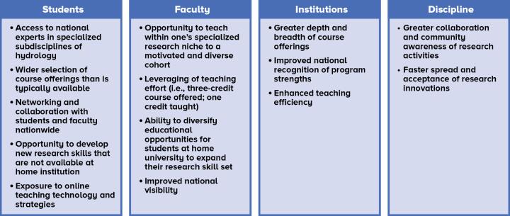 Figure detailing potential benefits for different participants in CVU