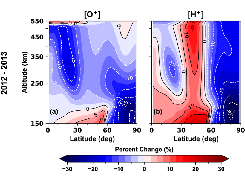 """Two plots showing percent changes in TIME-GCM zonally averaged [O+] and [H+] as a function of latitude and altitude in the Northern Hemisphere between the """"disturbed"""" and """"pre-disturbance"""" time periods in 2012–2013"""