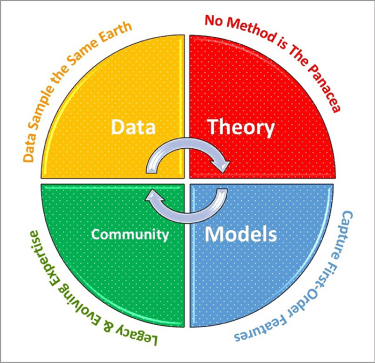 Pie chart of an ideal framework of a scientific model, evenly divided between data, theory, community, and models