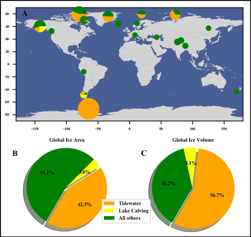 Figures illustrating regional percentages of tidewater, lake calving, and land-terminating glacier volumes as well as global areas and volumes