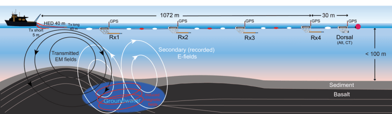 Diagram of the surface-towed controlled-source electromagnetic system