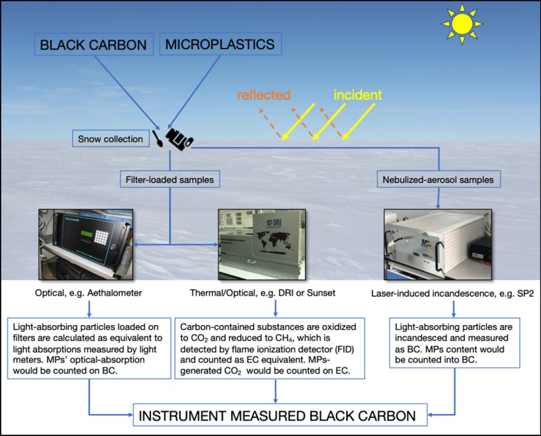 Diagram depicting snow albedo as well as three laboratory analysis methods used to study BC particles found in snow and ice