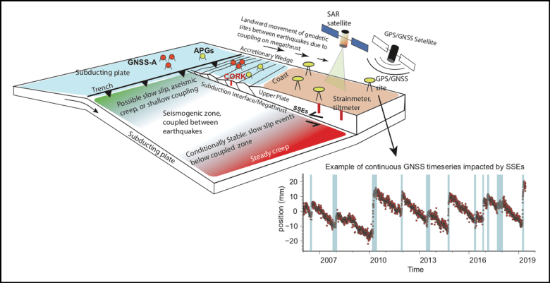 Diagram illustrating the types of geodetic measurements that can be made at subduction zones to discern megathrust locking and slip behavior