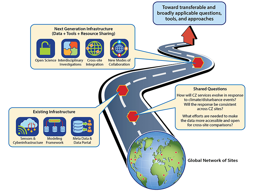 Graphic illustrating how transdisciplinary, cross-site, collaborative and open science investigations work together to enable next generation innovation in critical zone science