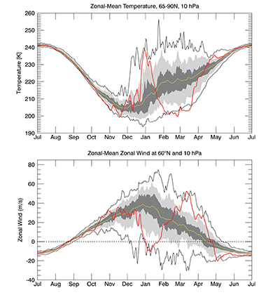 Graph of observed temperatures and westerly wind at 60°N for July 2018 to June 2019