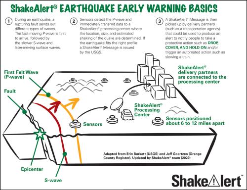 ShakeAlert infographic