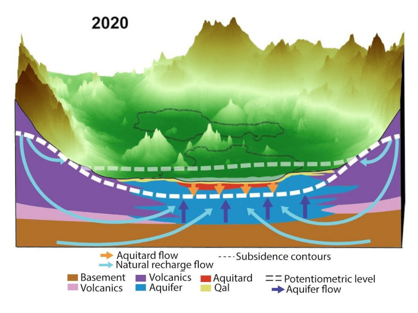 Schematic showing how ground and groundwater are moving in the Valley of Mexico.