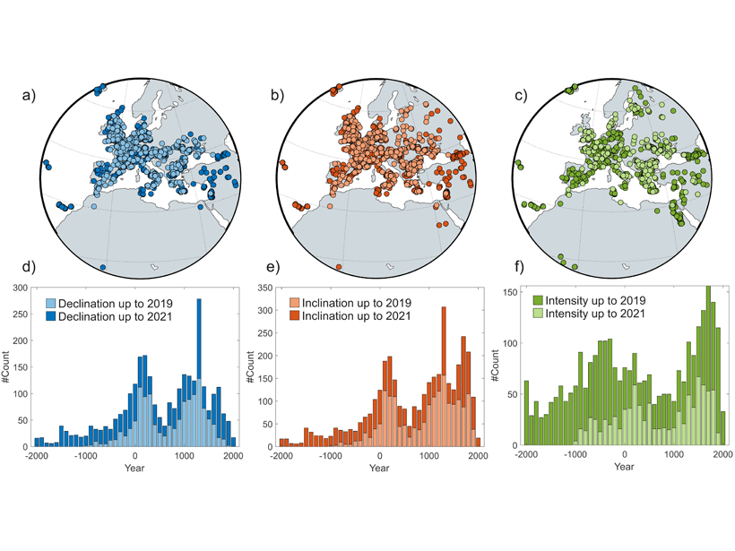 A series of panels showing the substantial number of new quality data published for the three geomagnetic elements, declination (left), inclination (center), and intensity (right) with geographical distribution on the top row and temporal distribution on the bottom row.