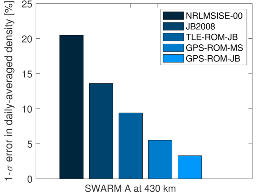 Plot showing an example of errors in estimates of thermospheric density derived using a range of different models.
