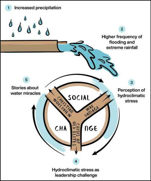 Schematic outlining the influence of increased precipitation on accounts of water miracles in 6th century Italy