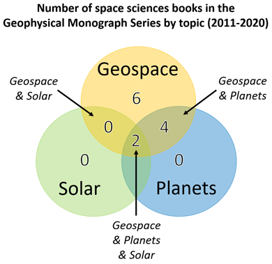 Venn diagram showing the number of space sciences books published in the Geophysical Monograph Series from 2011 to 2020 by topic.