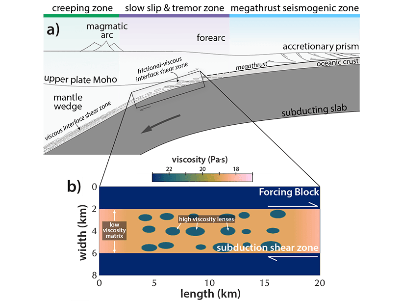Diagram of subduction interface