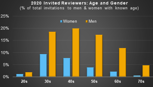 Chart showing percentage of review invitations sent to age groups divided by gender