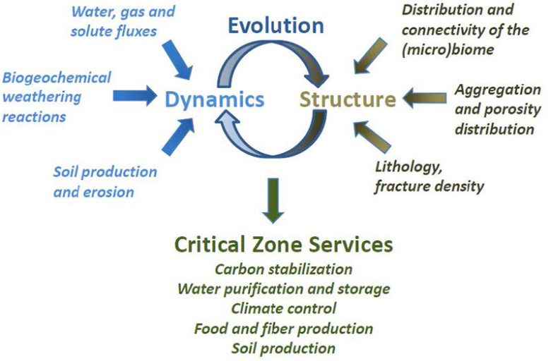 Diagram showing the links between structure and function in critical zone.