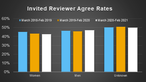 Chart showing reviewer agree rates by gender over the past 3 years.