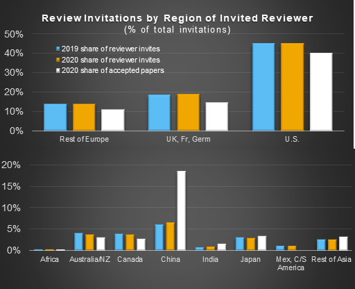 Chart illustrating percentage of total reviewer invitations sent to selected regions in 2019 and 2020 compared to percentage of accepted papers by region in 2020.