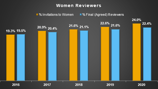 Chart illustrating percentage of review invitations sent to women and how many agreed to be reviewers.