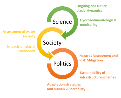 Figure illustrating an interdisciplinary approach to assess water security and climate change adaptation
