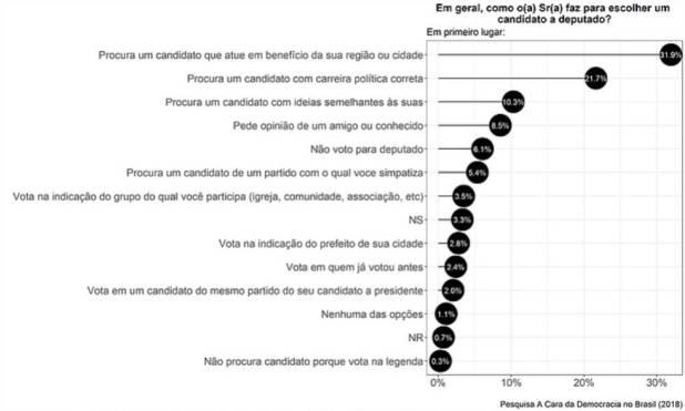 A decisão de voto para deputado no presidencialismo de coalizão