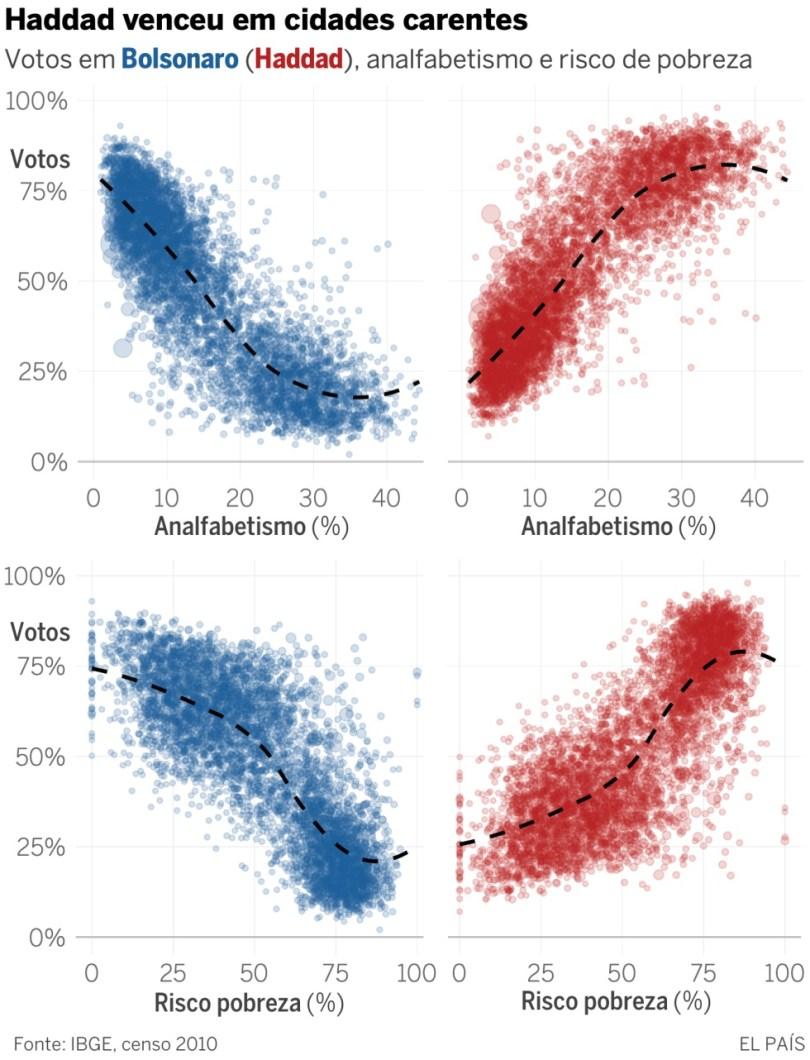 Bolsonaro divide o Brasil: arrasa nas cidades mais brancas e mais ricas