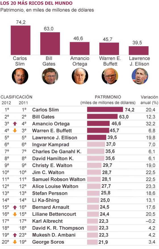 Carlos Slim, Bill Gates, Amancio Ortega, Warren Buffet