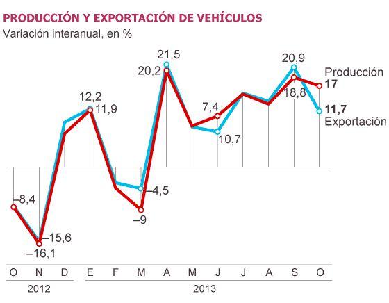 Producción Exportación Vehículos Diario El País