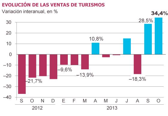 Evolución Ventas Turismos Diario El País