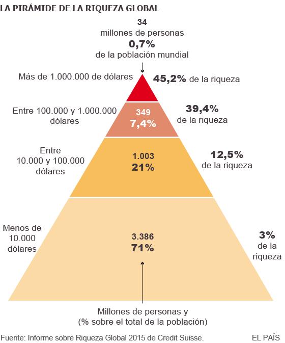 Resultado de imagen de desigualdad riqueza mundial