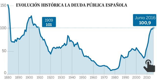 La deuda pública española crece y marca el nivel más alto desde 1909
