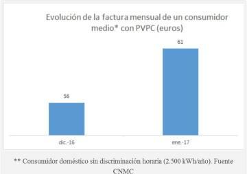 ¿Cuánto subió la factura de la luz en enero? La CNMC concluye que 13 euros
