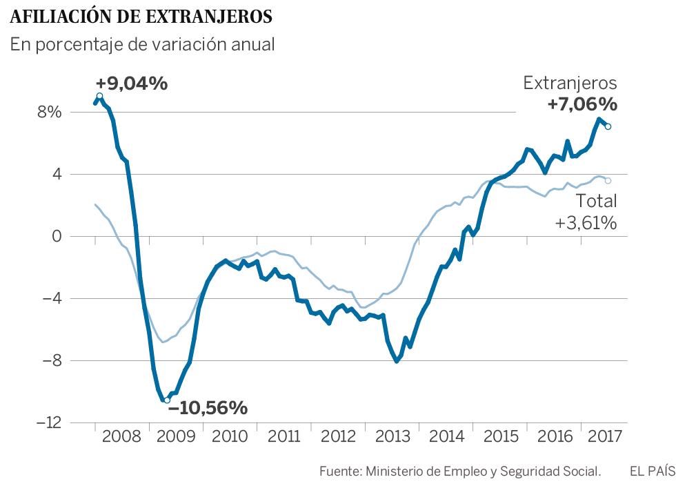 El crecimiento de afiliados extranjeros duplica el de todo el mercado laboral