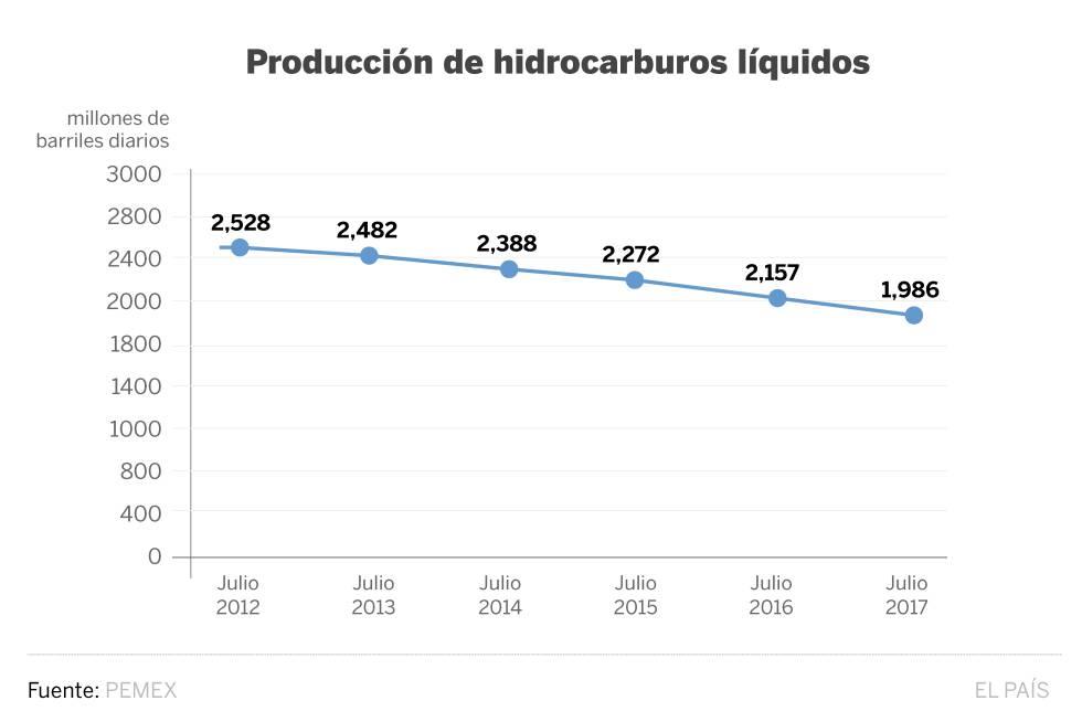 La producción petrolera de México baja de dos millones de barriles por primera vez en casi 40 años