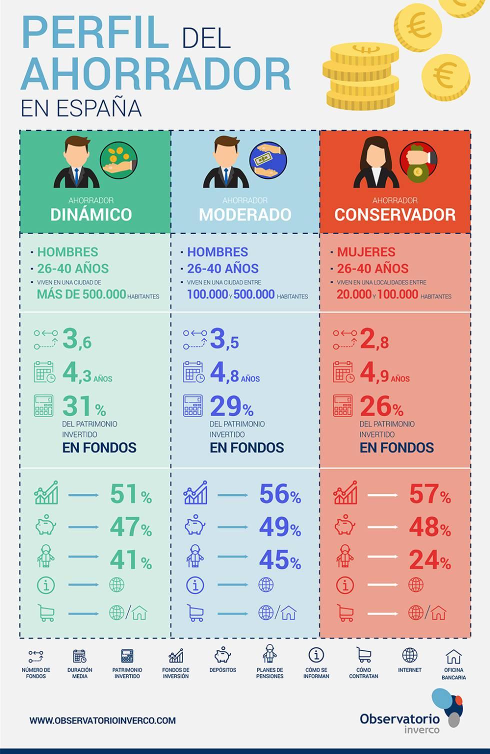 Perfil del ahorrador en España.