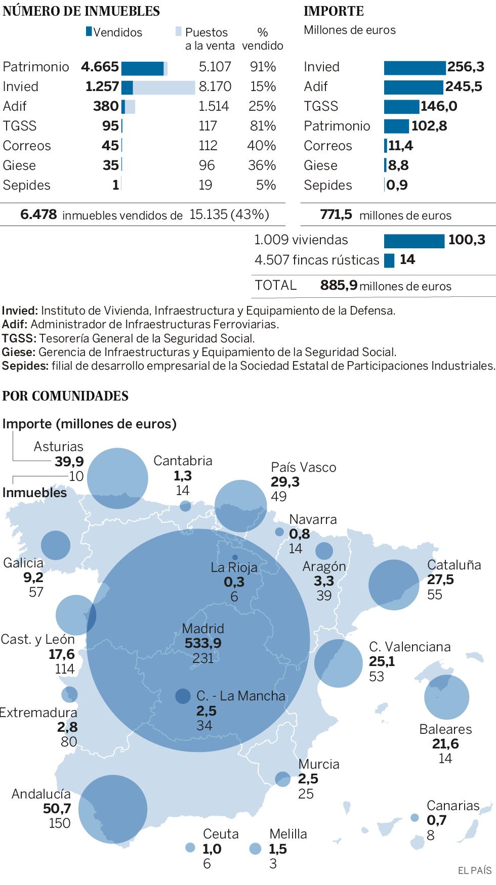 El Gobierno solo ha dado salida al 43% de los inmuebles que se propuso vender