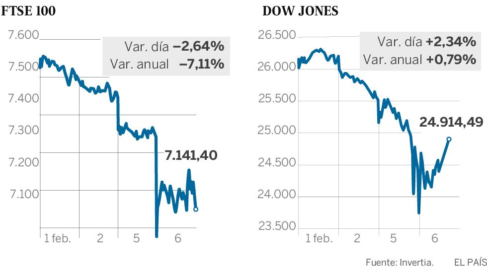 Wall Street rebota y cierra con subidas en una jornada dominada por la volatilidad