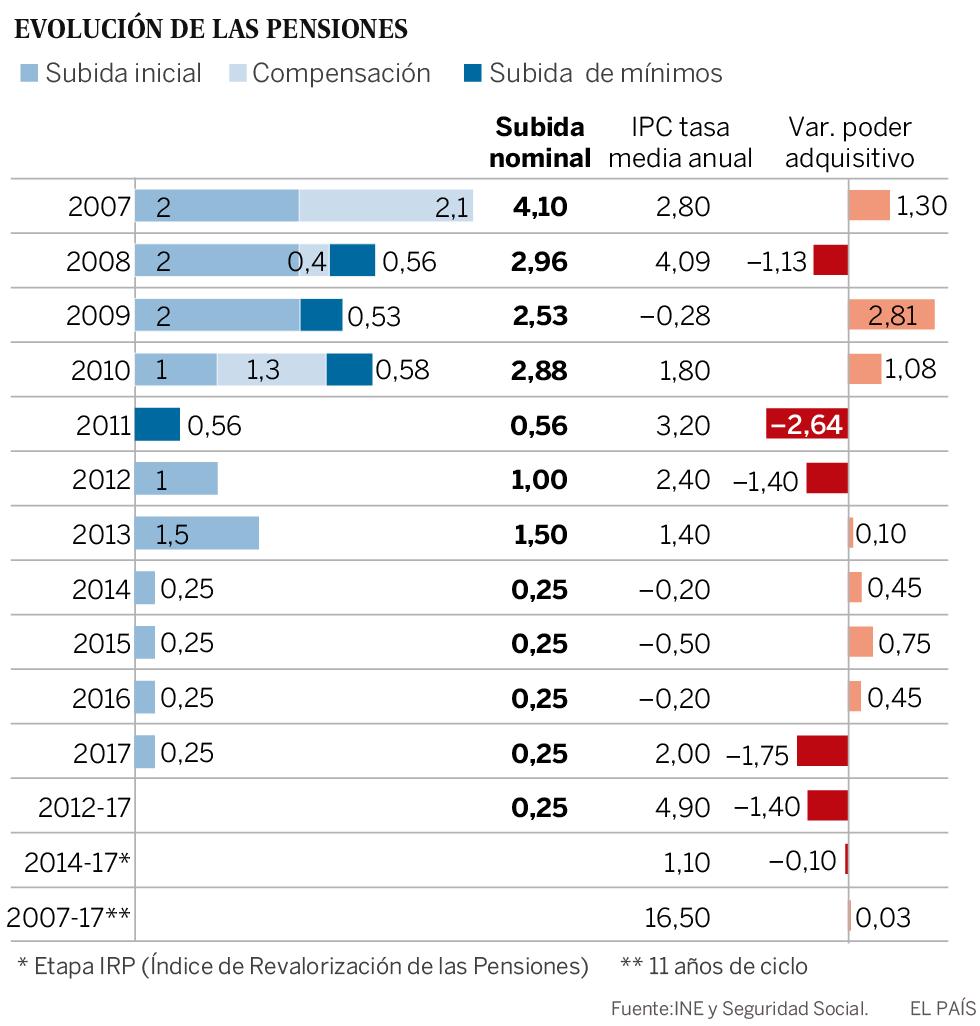 ¿Pueden los pensionistas lograr que las pensiones suban más del 0,25%?